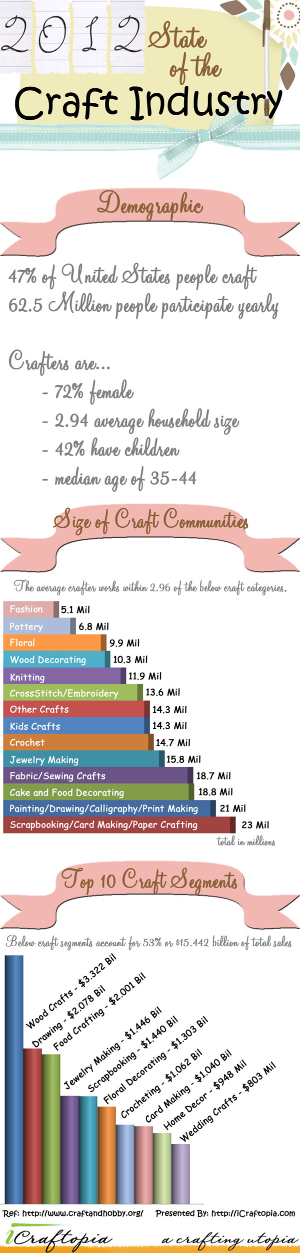 2012 State of the Craft Industry