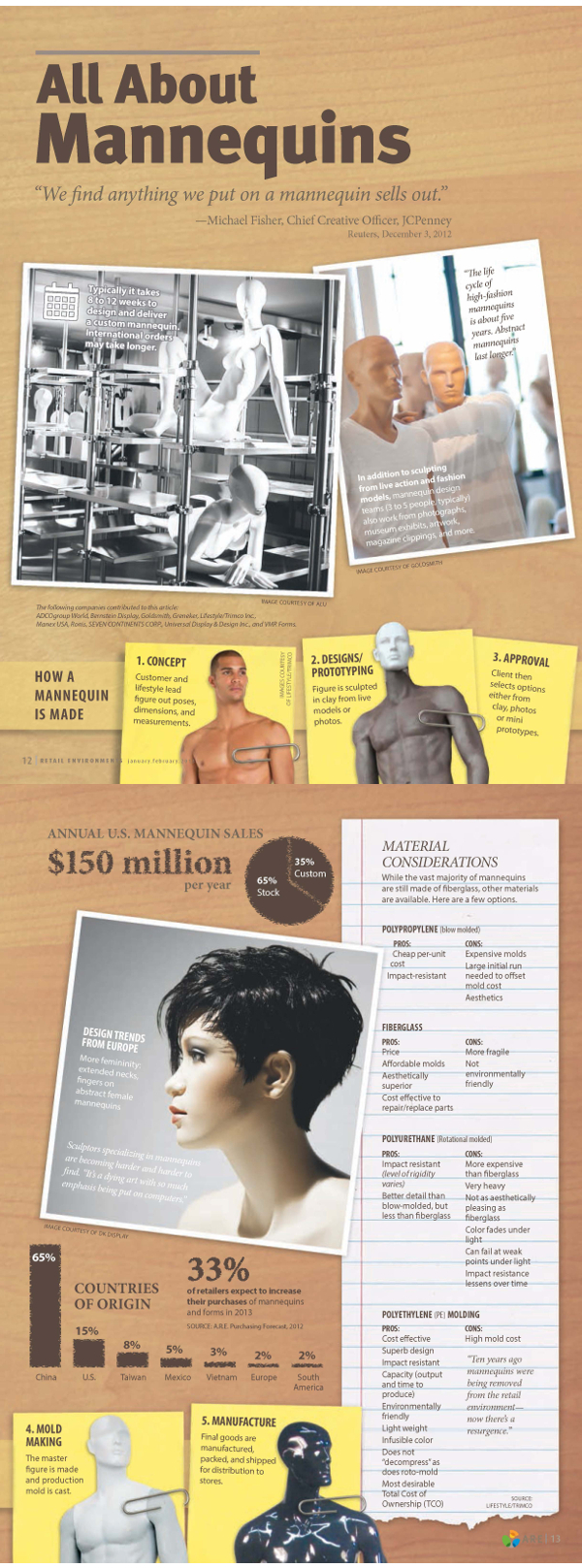 Mannequin Facts and Trends